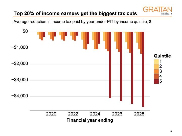 Graph: Top 20 per cent get biggest tax cuts