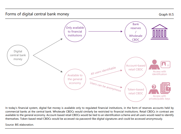 Central bank digital currencies chart for retail customers