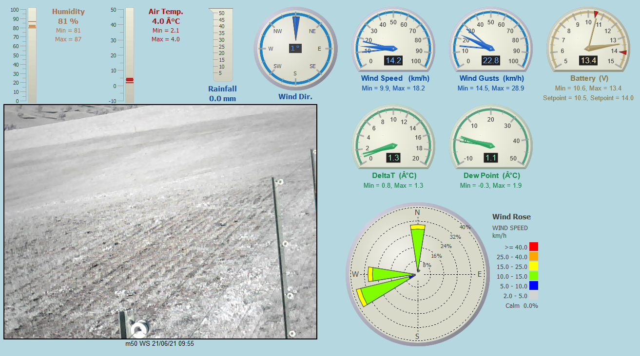 A screenshot of a website showing temperature and wind data from one of the sites.