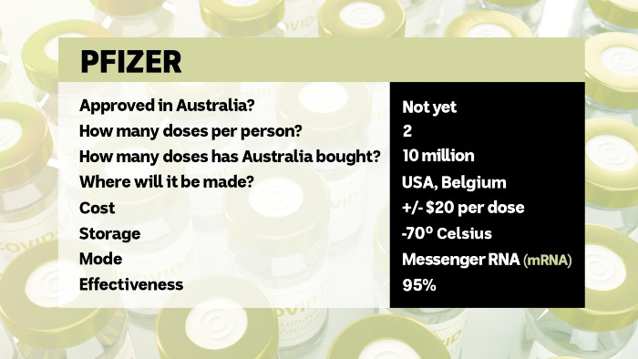 An infosheet on the Pfizer vaccine reveals it has not been approved in Australia, 10m doses are ordered, and is 95pc effective