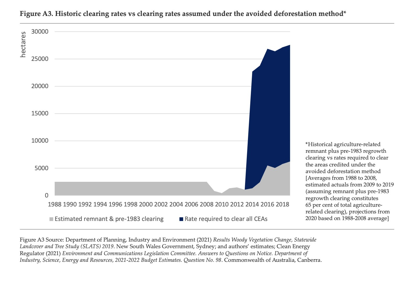 A graph showing clearing rates of about 2,500 hectares per year. Avoided deforestation sees a dramatic jump to about 27,500h.