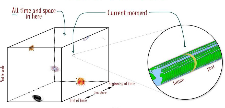 The block universe theory, where time travel is possible but time passing  is an illusion - ABC News