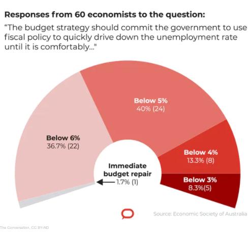 Indagine sul tasso di disoccupazione di conversazione degli economisti
