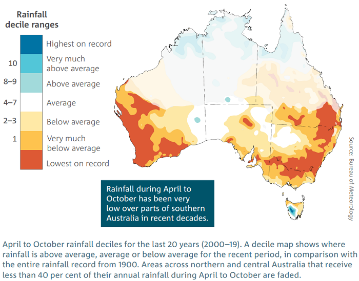 Rainfall over the last 20 years has been below average, very much below average and lowest on record for much of southern Aus