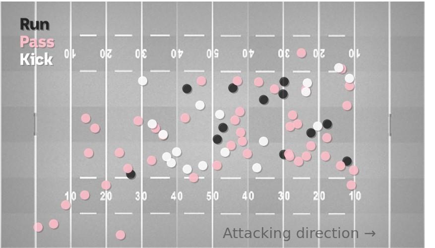 Un gráfico que muestra que es probable que Cleary patee y corra más cerca de la línea de tiro de la oposición.