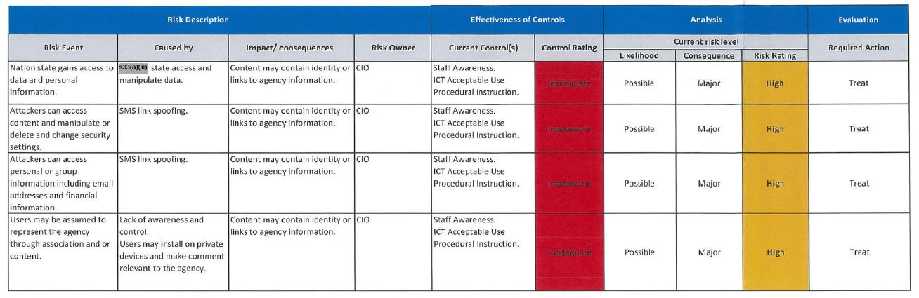 "A screenshot of a table with categories ""risk description"", ""effectiveness of controls"", ""analysis"" and ""evaluation""."