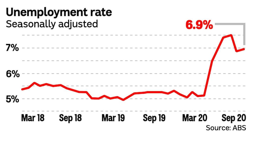 Line chart showing the recent rise in unemployment due to COVID-19.