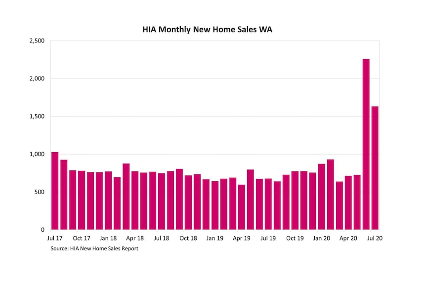 A bar chart showing the number of new home sales in WA month on month