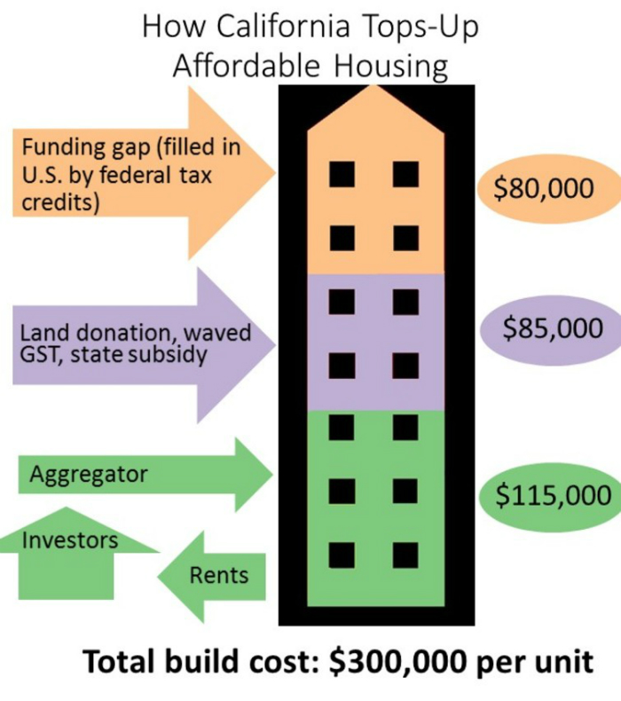 A diagram showing the funding model for affordable housing in California.