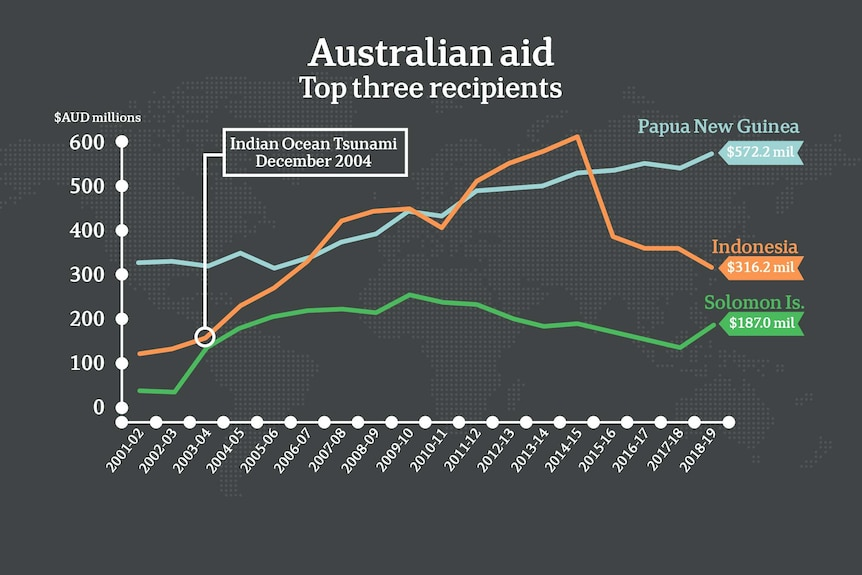 A graphic showing top three recipients of Australian aid