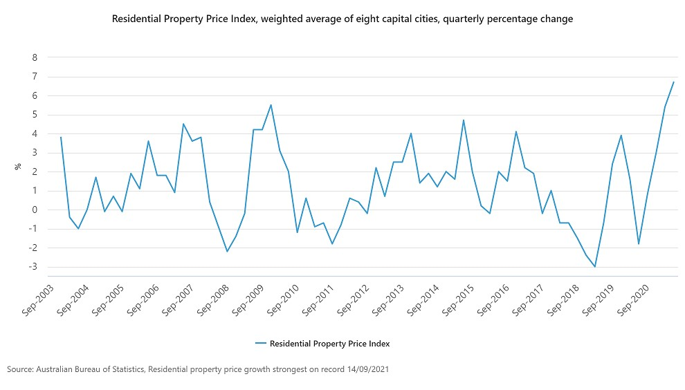 Record property prices ABS