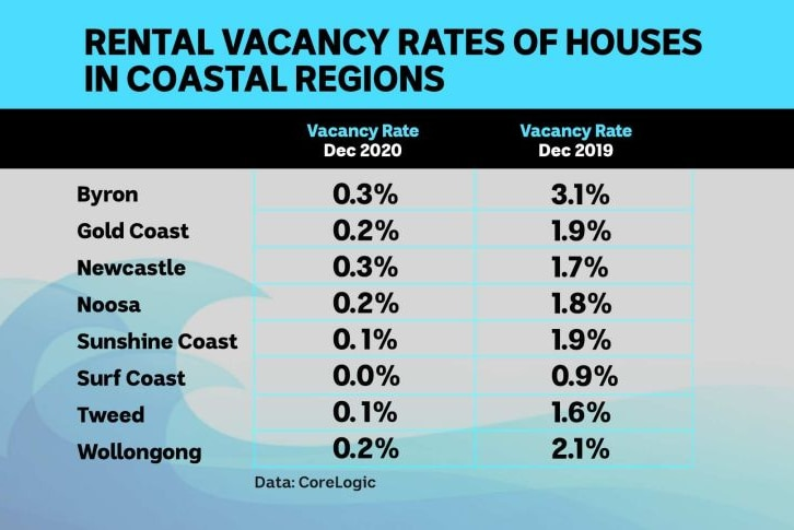 Rental vacancy rates