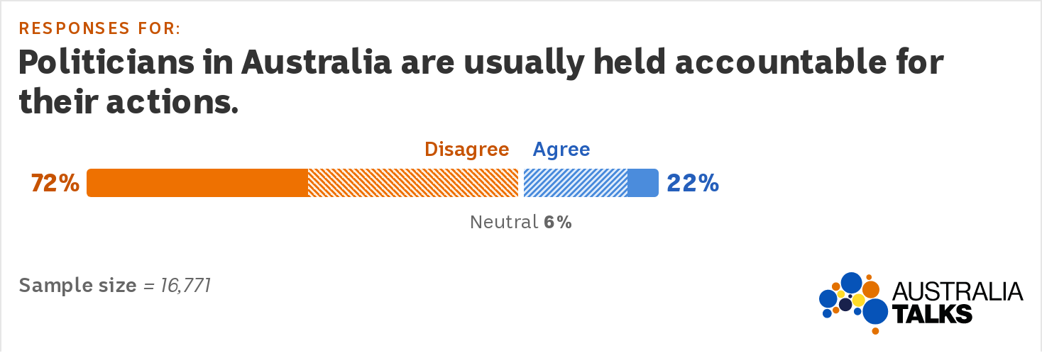 Graph showing most Australians disagree that policians in Australia are usually held accountable for their actions