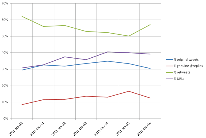 Graph showing the type of tweets uing #qldfloods hashtag