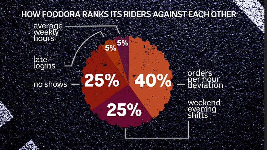 Pie chart showing the criteria used by Foodora to rank its delivery riders