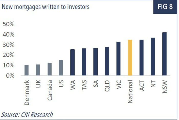 Graph shows mortgages written to investors.