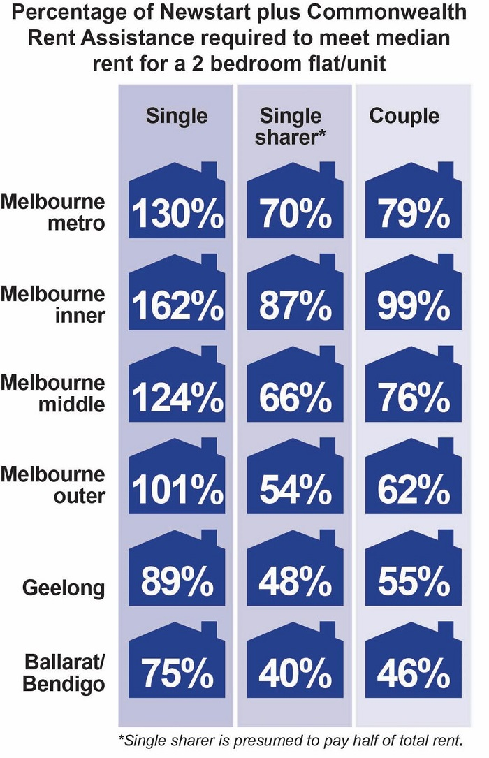 Percentage of Newstart plus Commonwealth Rent Assistance required to meet median rent for a two bedroom flat/unit.