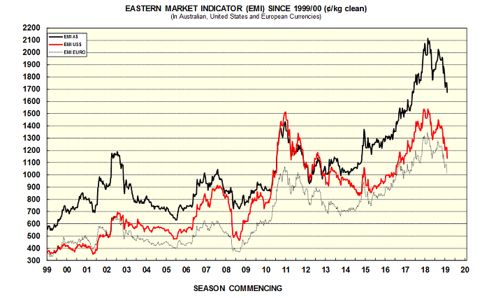 The Eastern Market Indicator for wool prices