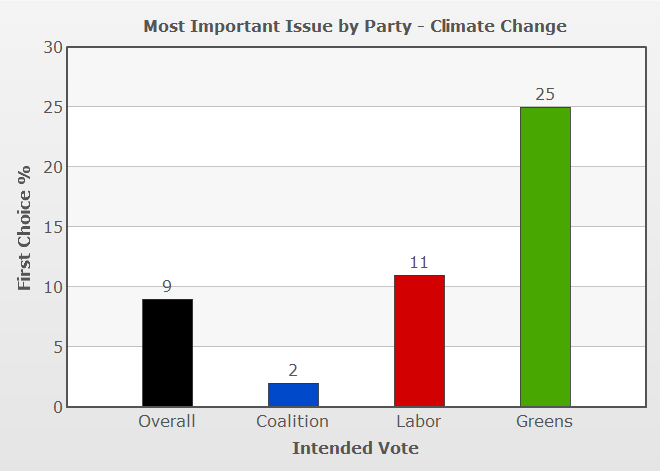 Vote Compass analysis of climate policy importance