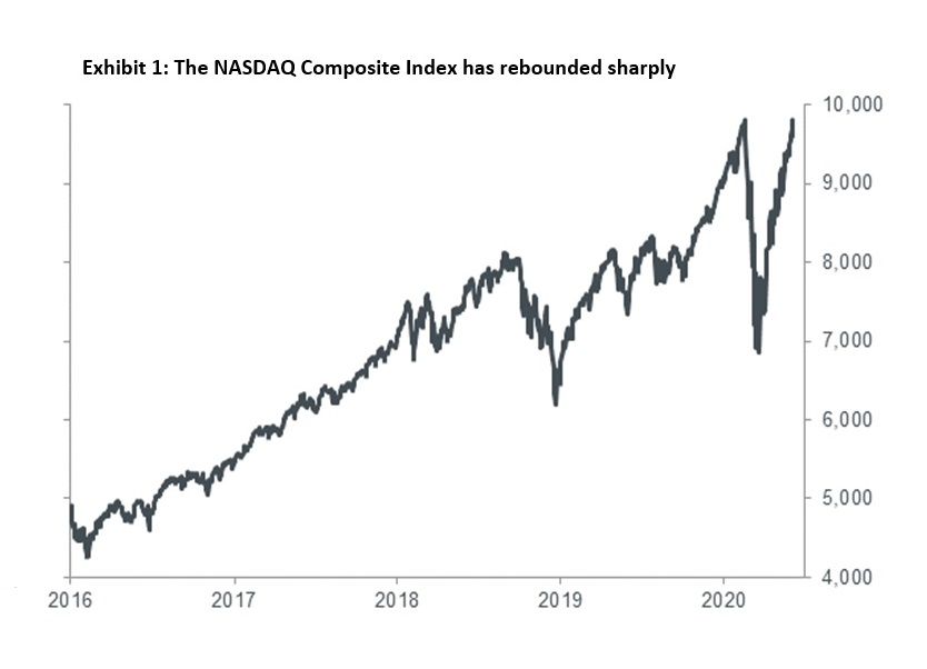A graph showing the Nasdaq's value doubling since 2016.