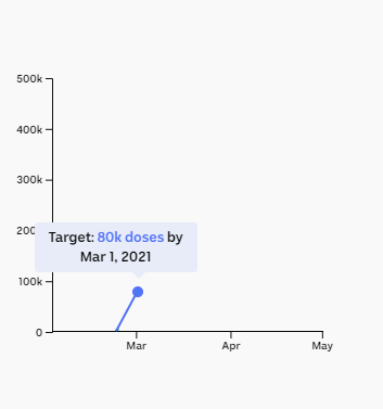 Chart showing target of 80,000 doses a week by March 1