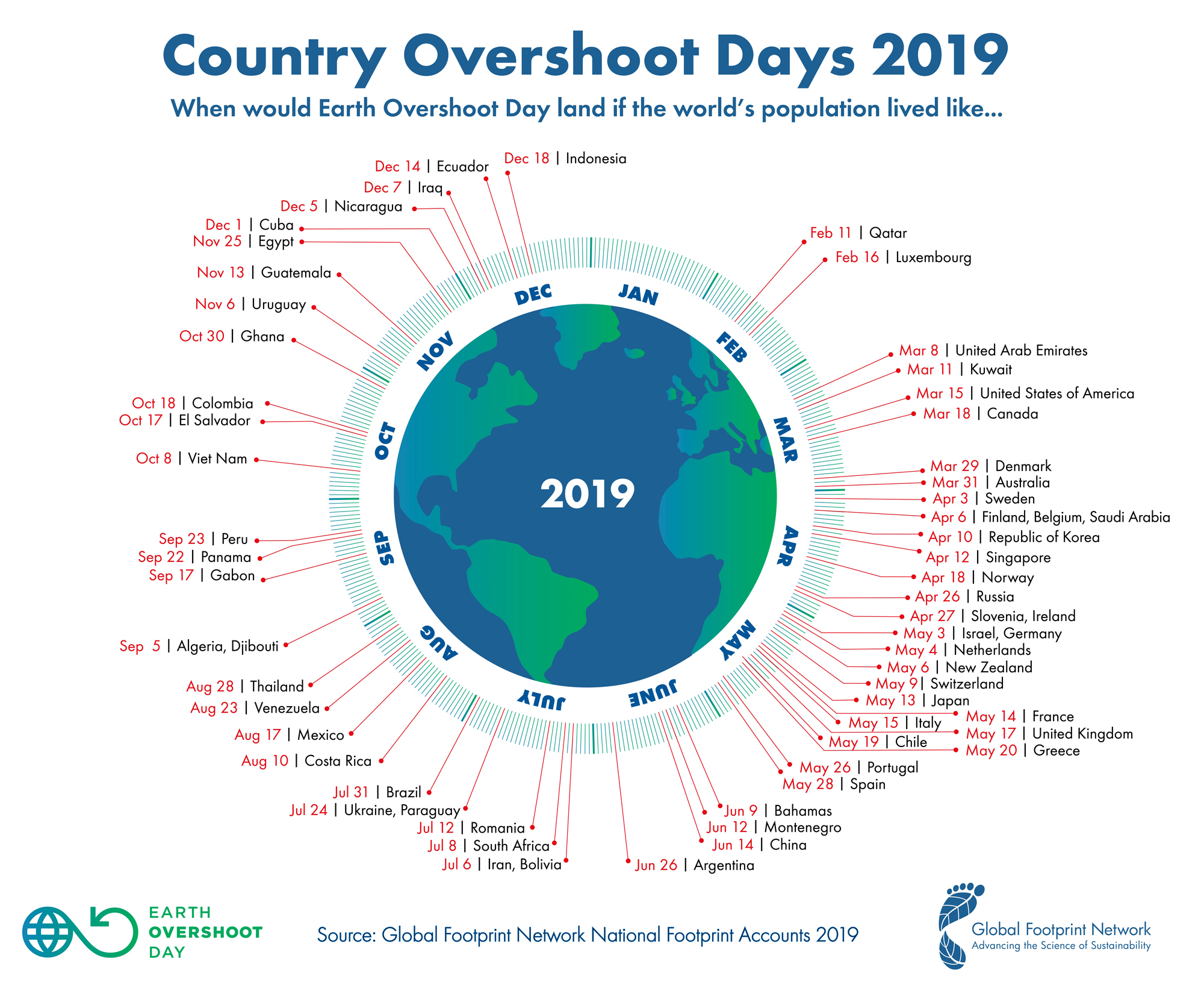 An illustration showing different countries Earth Overshoot Days.