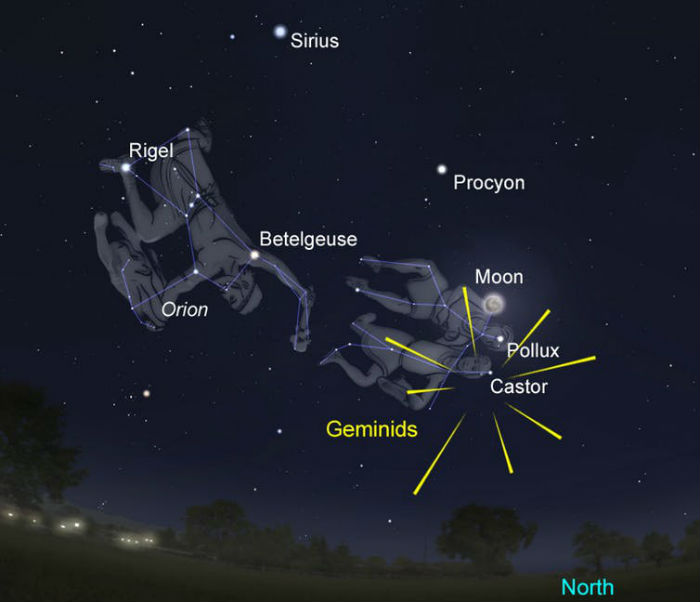The position of the Geminids in comparison to Orion, Gemini and the moon.
