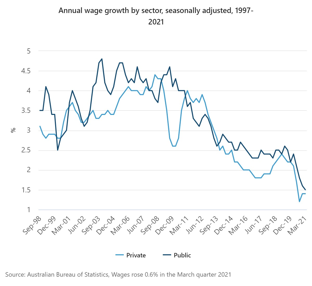 Line graph showing a recent downtrend in both private and public sector wage growth.
