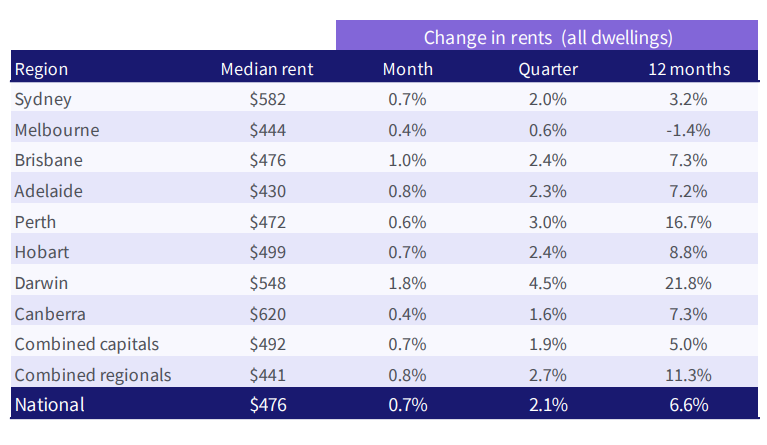 table showing rent increases across Australia