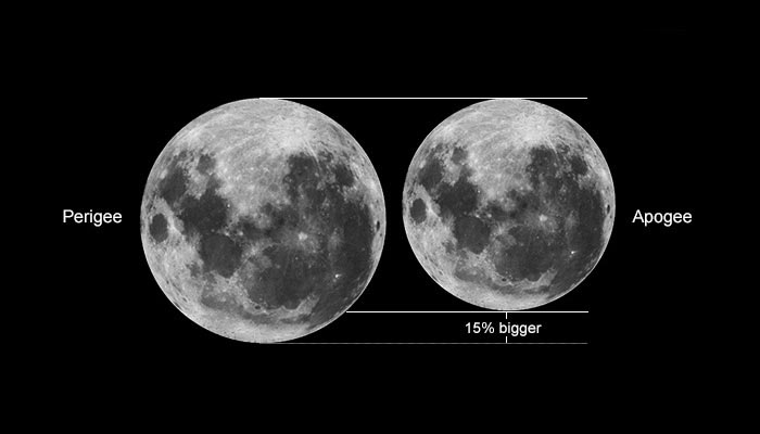Illustration of a supermoon and a mini moon showing the size difference