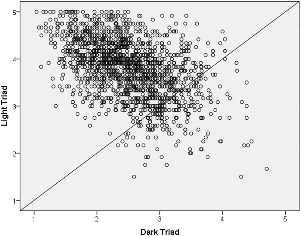 A scatterplot graph of light versus dark triad scores