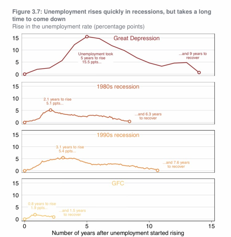 Graph shows the length of time it took for employment to recover after an recession