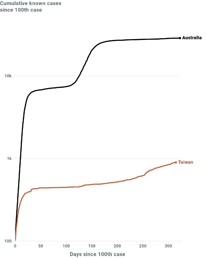 A graph comparing Taiwan's cases to Australia