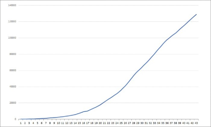 A line graph that's growing exponentially