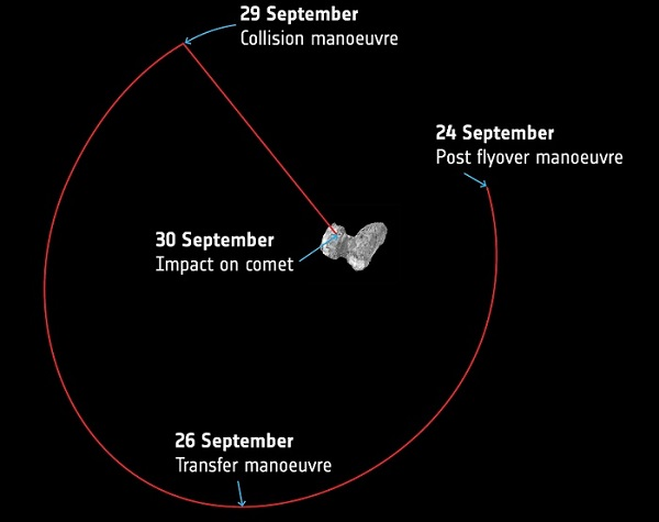This image depicts the final free-fall trajectory of Rosetta before it crash lands