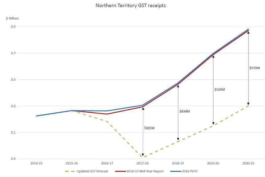 How the updated GST forecast will impact on NT finances.