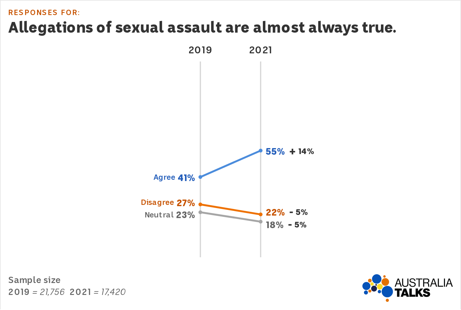Graph shows agreement with the statement increasing from 41% to 55%.