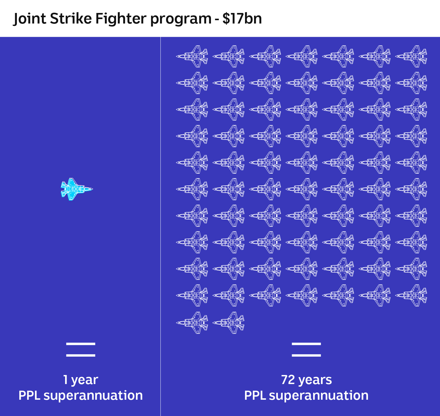 An illustration of one jet on the left and 72 on the right showing how much superannuation one plane will buy.
