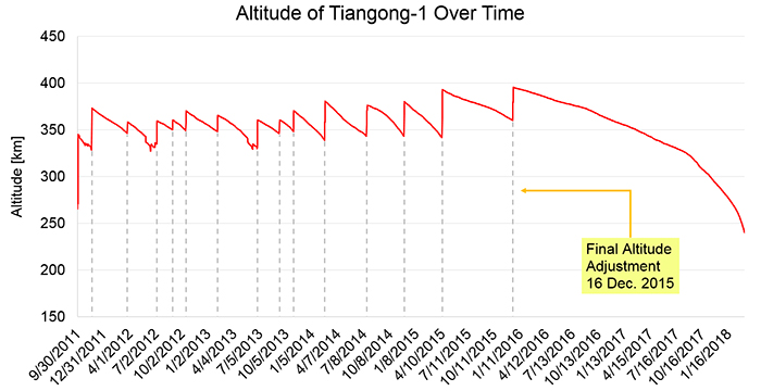 Graph showing altitude of Tiangong-1 over time