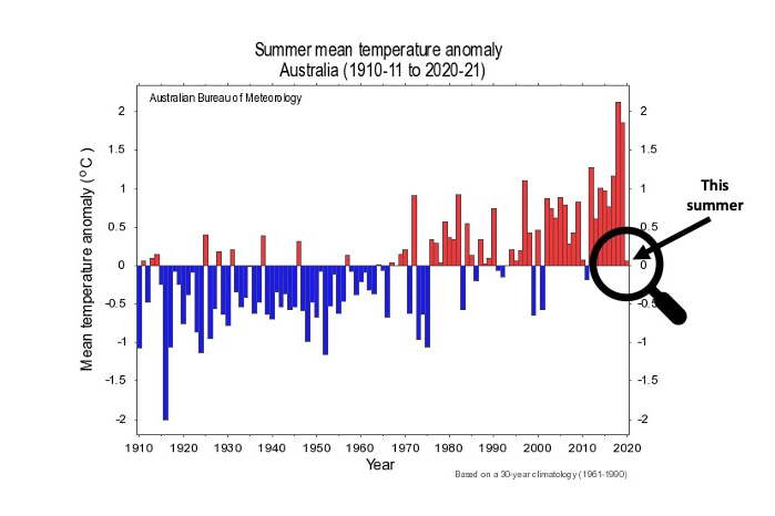 A graph showing a relatively cool summer compared to previous years.