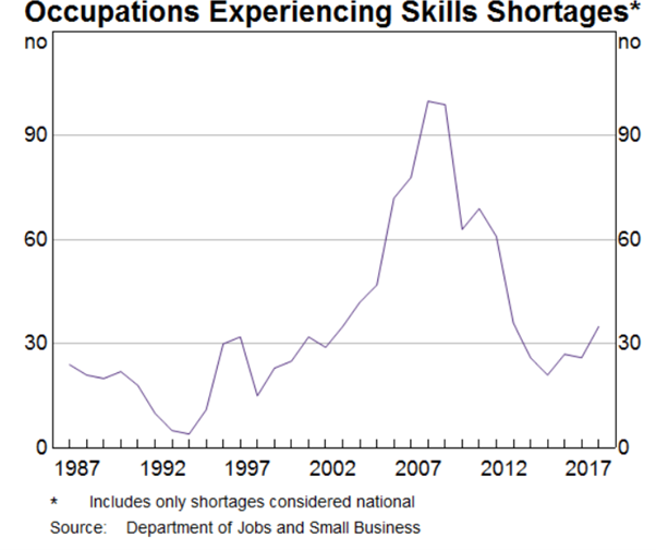Occupations experiencing skills shortages