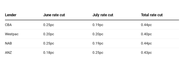 June-July rate cuts across the big four banks.