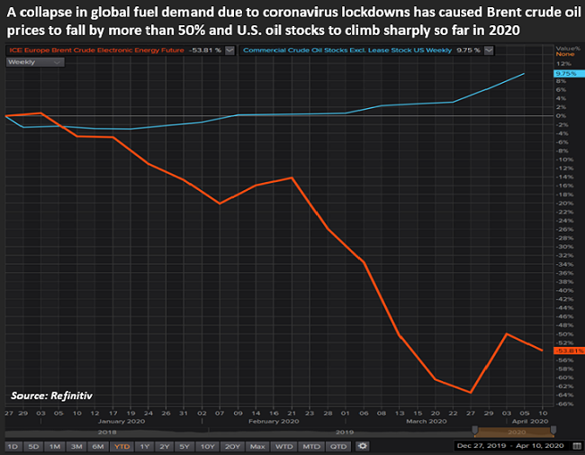 A collapse in global fuel demand due to coronavirus lockdowns has caused Brent crude oil prices to fall by more than 50 per cent