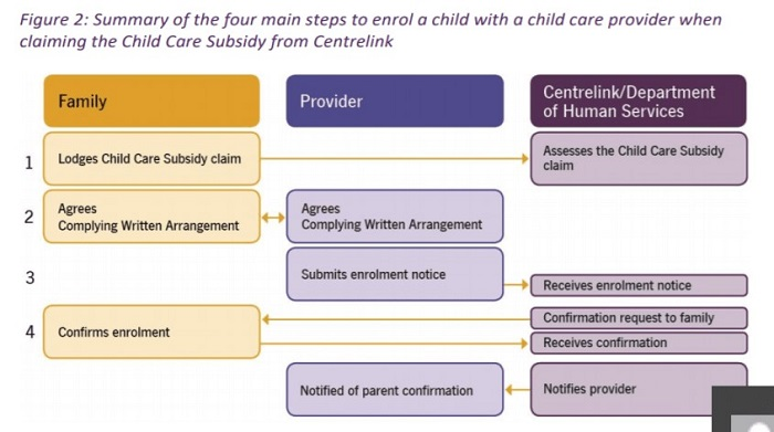 Steps to enrol a child when claiming CSS flowchart
