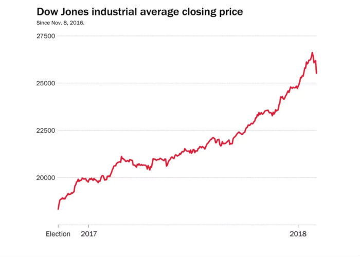 Investors have propelled the Dow Jones 50 per cent higher in the past two years.