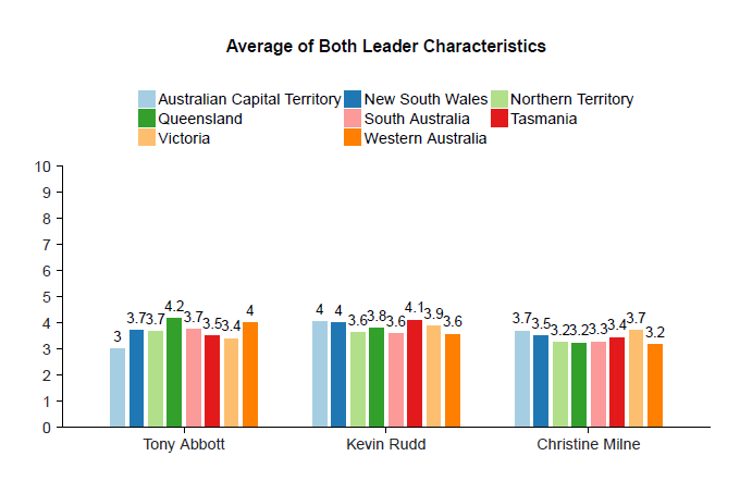Vote Compass analysis - Party leaders by state