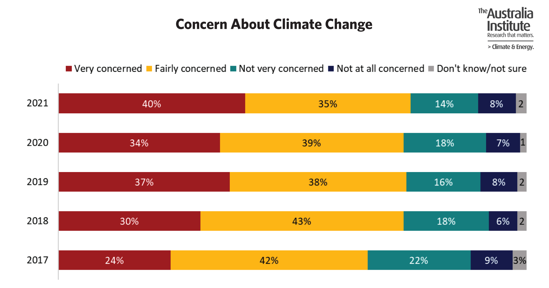 A graph showing results of people concerned about climate change from 2017 - 2021.