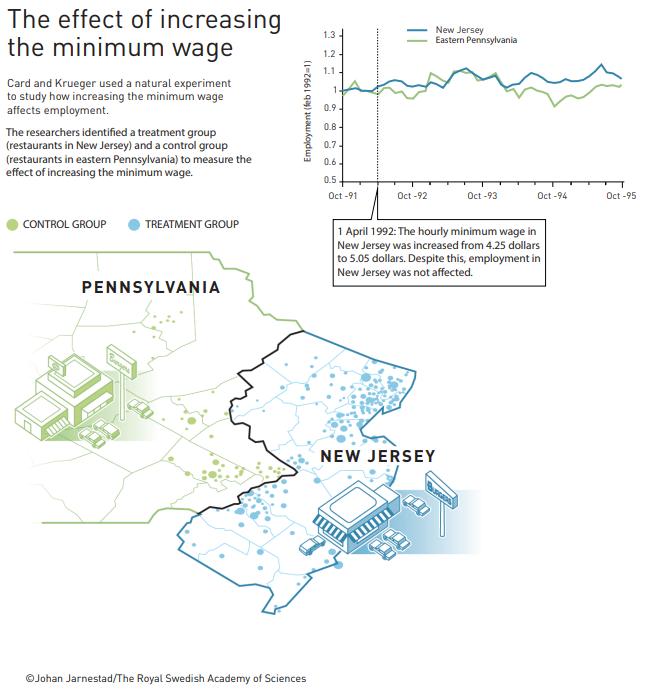 Minimum Wage Nobel Prize in Economics 2021