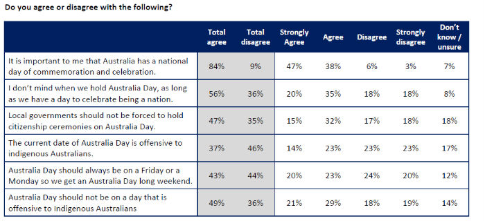 A table shows respondents are overwhelmingly in favour of changing the date
