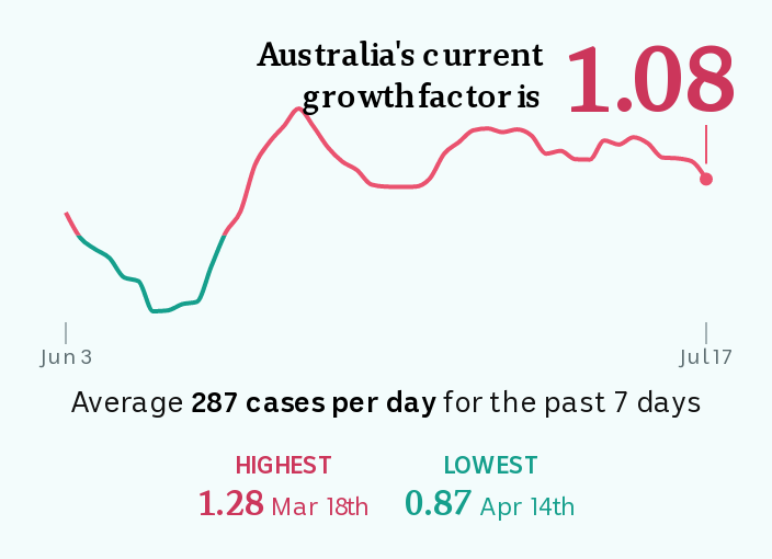 A line chart showing Australia's growth factor on July 17 was 1.08. It was highest on March 7 at 1.75.